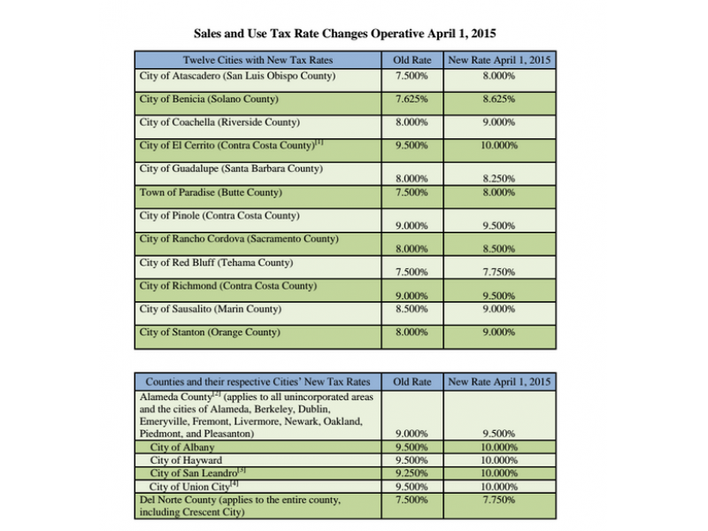 City Sales Tax Rates In California