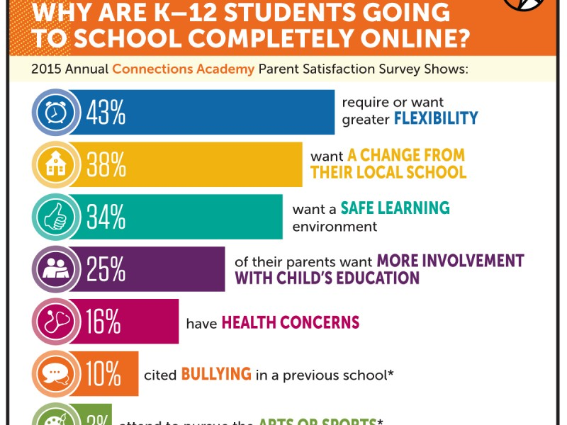86 Percent of Parents Give Ohio Connections Academy Virtual Public ...