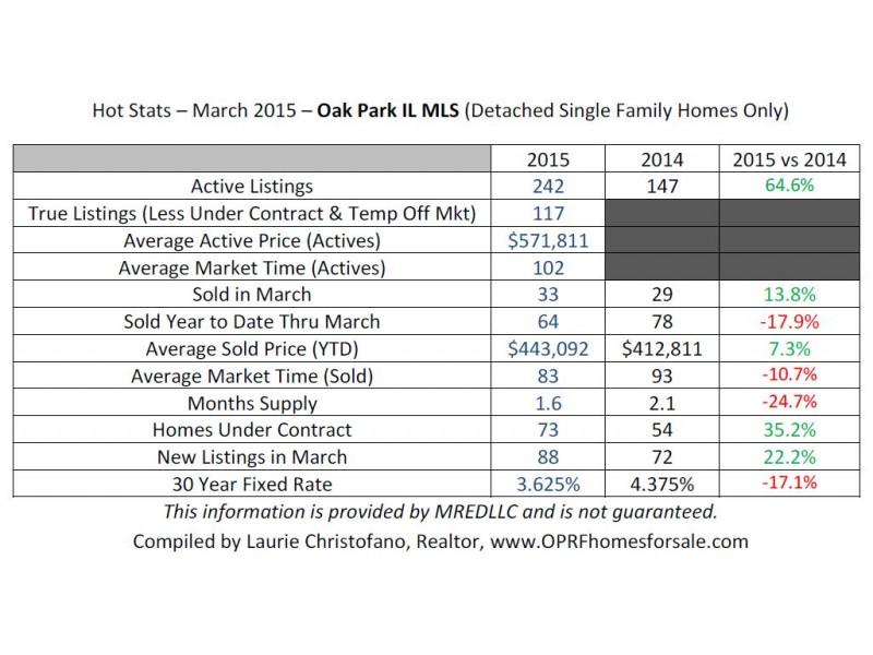 Oak Park Real Estate Market Report, March 2015 | Oak Park-River ...
