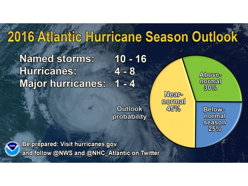 Atlantic Hurricane Season Officially Begins Today