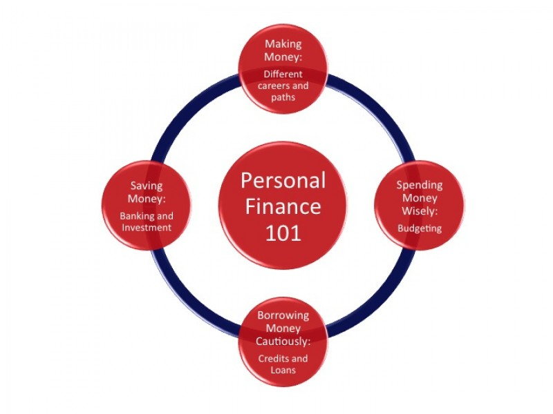 Personal Finance & Public Speaking Classes @Huff ...