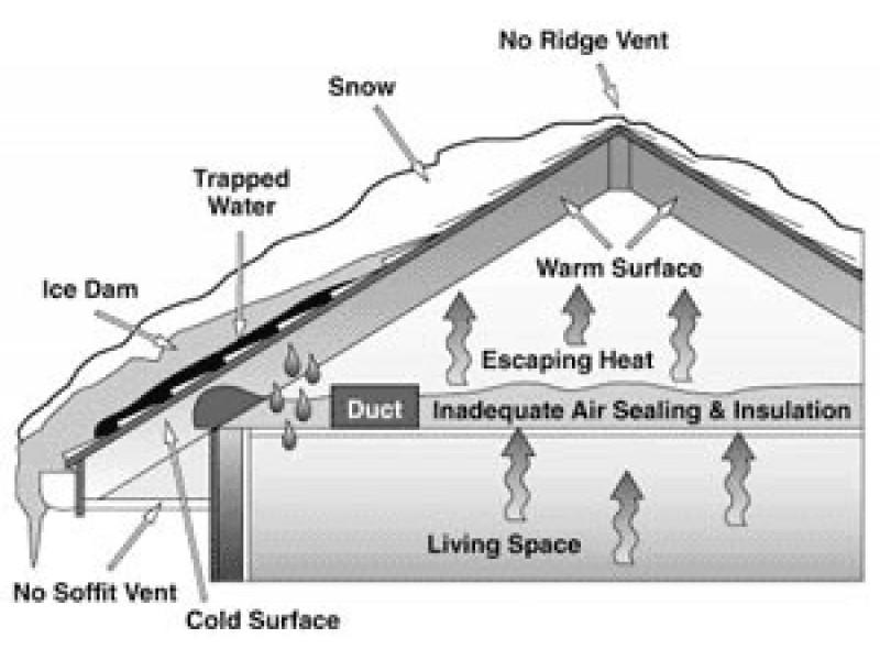 Beware Of The Roof Ice Dam Darien Ct Patch