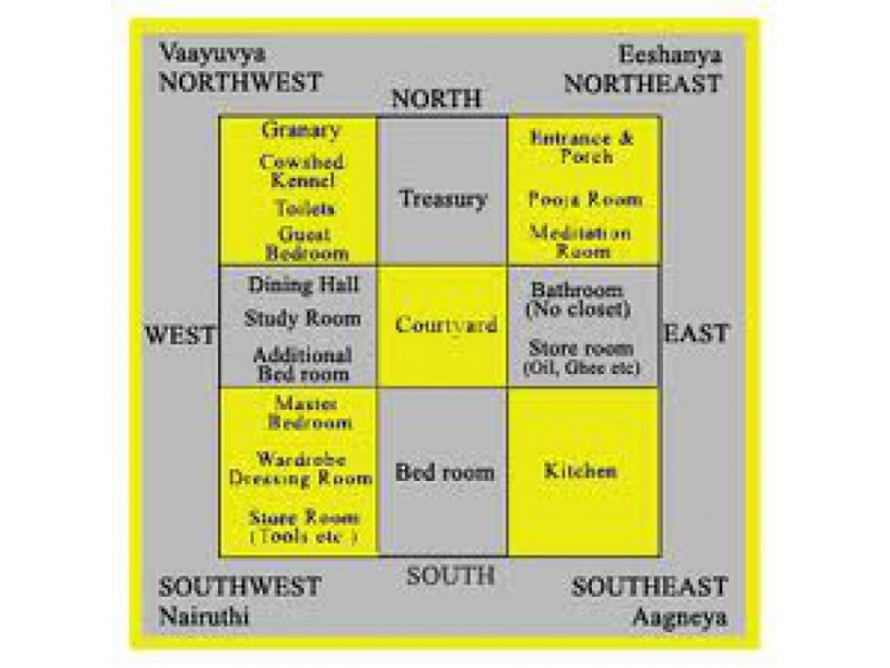Ideal Direction For Your Home North Or South Facing