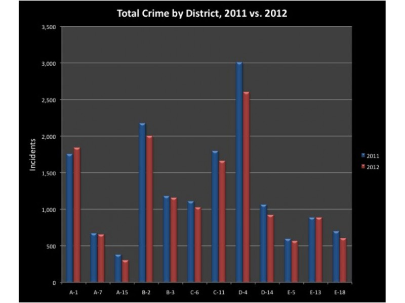 thesis about crime rate It is comforting to know that, according to recent crime statistics, crime rates are dropping among adults however, for teens the crime rate is soaring between 1990 and 1994, the rate at which adults age 25 and older committed homicides declined 22% yet the rate jumped 16% for youths between 14 and 17.