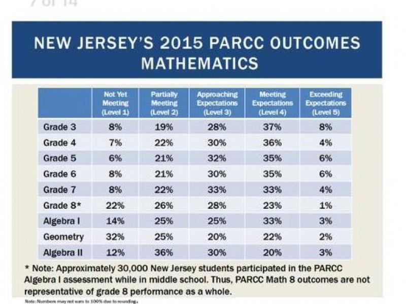 wvraa meet 2015 results for grade