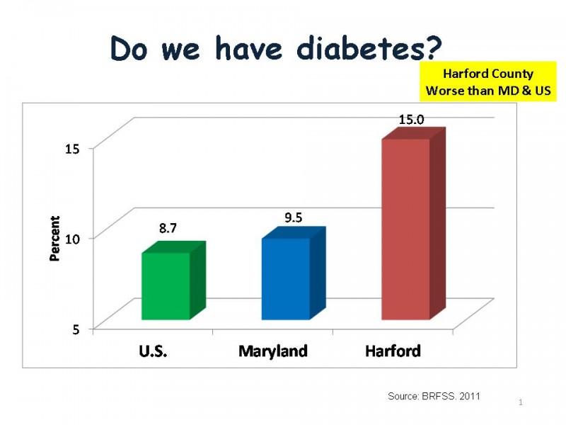 Harford County Health Statistics- Part 2 | Havre de Grace, MD Patch
