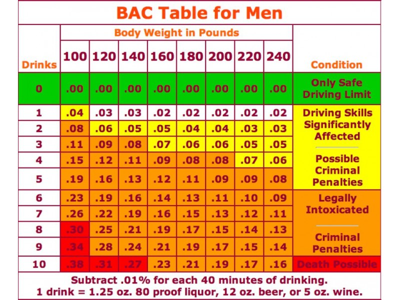 Bac Table And Drinks And Weight