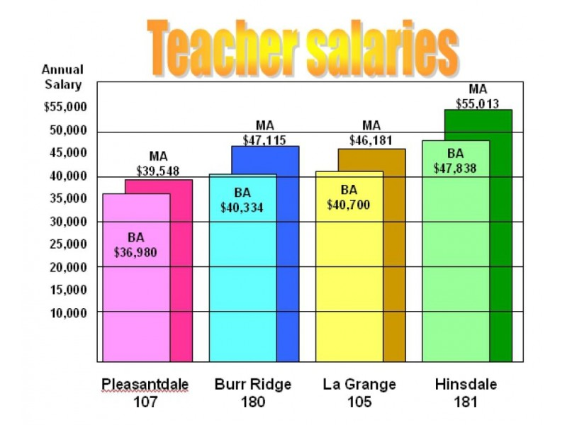 Watch as well District 180 Teacher Salaries Below Average For Dupage County furthermore Film Offends Detroit additionally Watch likewise Simple Siren Circuits Using Transistors. on fire and police sirens