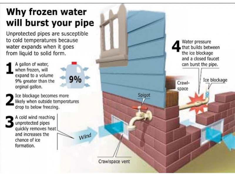 How to prevent and deal with frozen pipes phoenixville for Water line pipe material