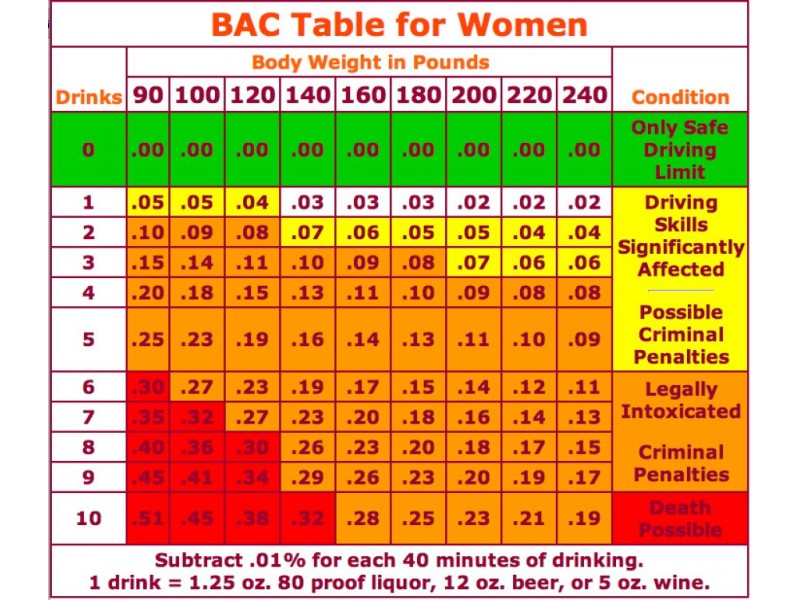 Alcohol dui chart how many drinks will get you a dui solon oh