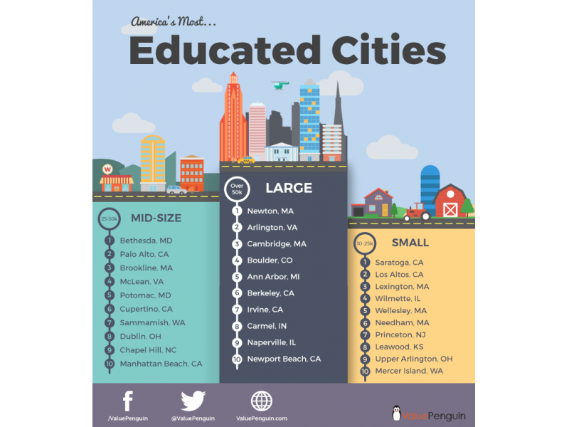 Wilmette among most educated small cities in united states for The smallest town in the united states
